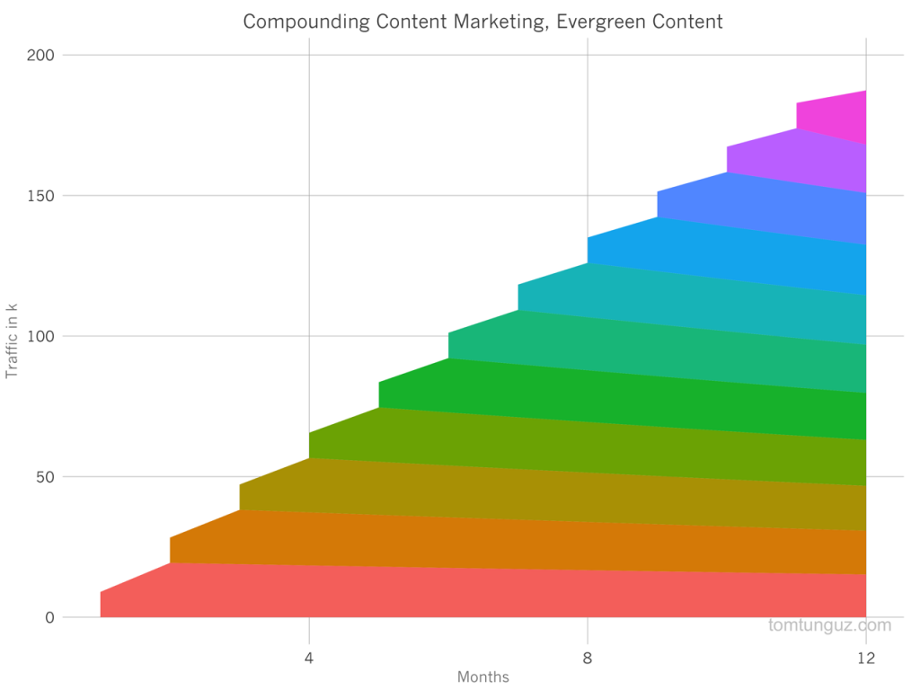 evergreen content compounding returns