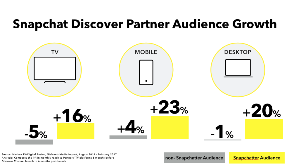 snapchat audience growth