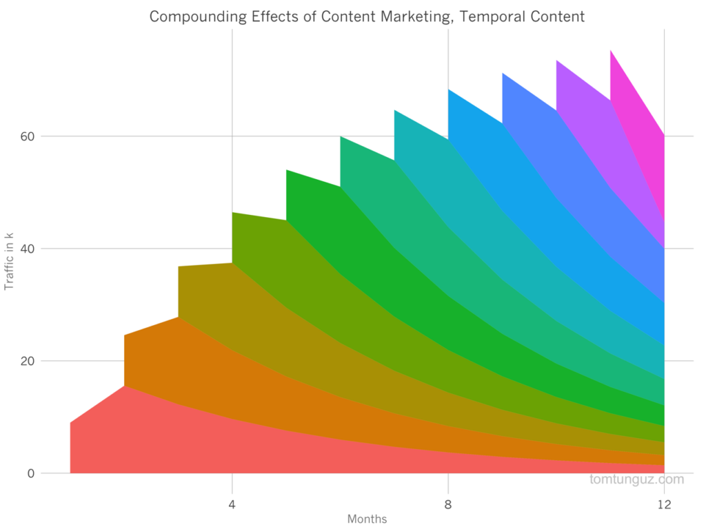 temporal content graph